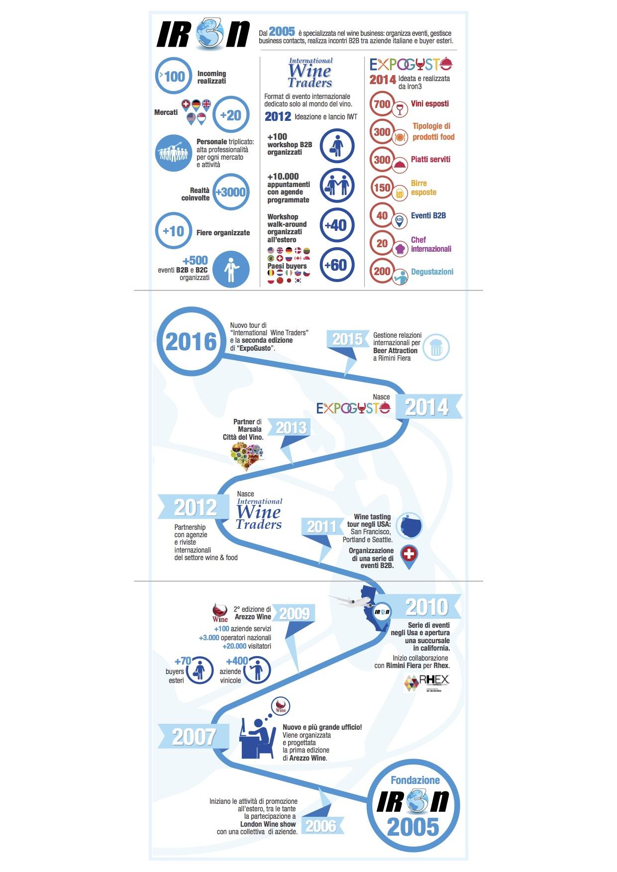 Iron3_Infografica 2016