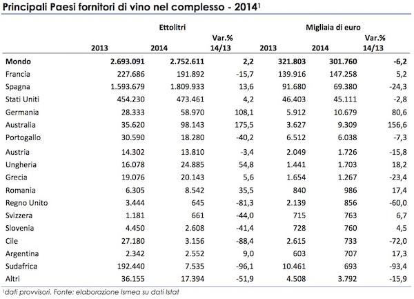 Italia___Scambi_con_l_estero_2014-fornitori