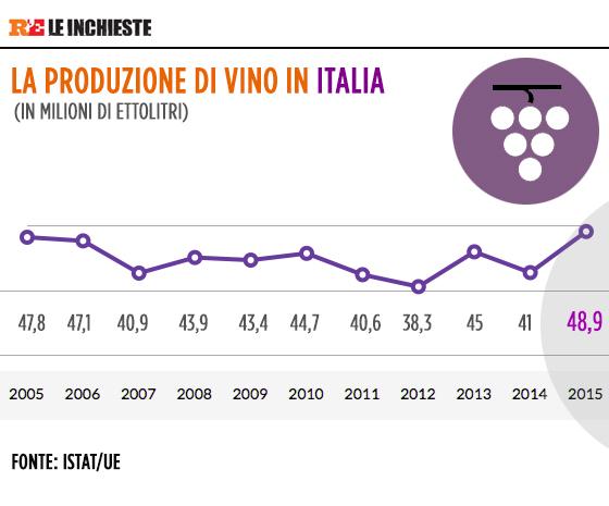 produzione vino italia 2015